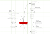 Mind map: Learning Ruby on Rails
