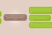 Mind map: Copy of  APRENDIZAJE AUTÓNOMO    eje articulador de la educación virtual