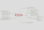 Mind map: eje articulador de la educacion virtual