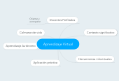 Mind map: Aprendizaje Virtual