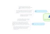 Mind map: Aprendisaje autonomo