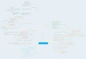 Mind map: EBOLA VIRUS DISEASE