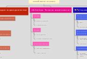 Mind map: Среда проявления и развития способностей личности