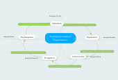 Mind map: Ecological Levels of Organization