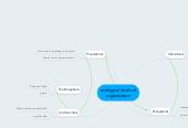Mind map: ecological levels of organization