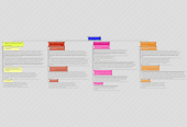 Mind map: Module 2 Readings