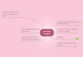 Mind map: Learning Targets