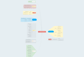 Mind map: 2D Scrolling Shooter