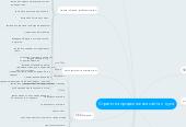 Mind map: Стратегия продвижения сайта с нуля