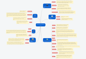 Mind map: Web 2.0 Tools in Education by Katherine Fuller and Stephanie Friebe
