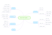 Mind map: Aprende Inglés