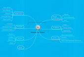 Mind map: Science Fair Project