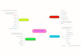 Mind map: SCIENCE UNIT 2