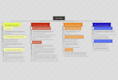 Mind map: The systems