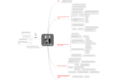 Mind map: Matthias Horx