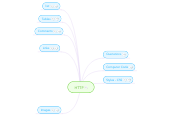 Mind map: HTTP