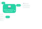 Mind map: Modelo Pedagógico Constructivista