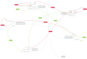Mind map: Canada in the 1920s: Years of Contrast, Conflict, and Change