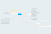 Mind map: COMUNICACION Y NETIQUETA