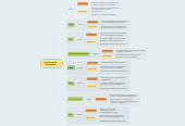 Mind map: зам по пром логистике