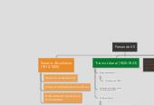 Mind map: Fernando VII