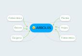 Mind map: ARBOLES