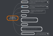 Mind map: PROCESO LEGISLATIVO