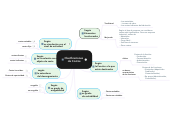 Mind map: Clasificaciones  de Costos