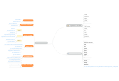 Mind map: EPA_imma_llopart