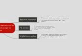 Mind map: Creacion de linea de tenis con las mismas caracteristicas que los zapatos