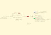 Mind map: INTRODUCCIÓN A LALINGÜÍSTICA       (EUGENIO COSERIU )