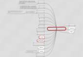 Mind map: COMPETÊNCIAS TCE - SP