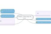 Mind map: Ventajas y Desventajas de Linux