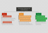 Mind map: Chronology of Absolute and Limited Monarcy