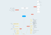 Mind map: Eines TIC