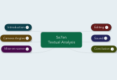 Mind map: Se7en Textual Analysis