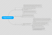 Mind map: Reading comprehension in the workplace  Erick Salisbury