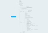 Mind map: Copy of How To Start An Instant Software Product