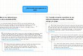 Mind map: ¿Qué necesito para generar un CML?