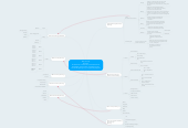 Mind map: Why are they learning?  Students will increase their (cultural/)historical knowledge  of the themes: the beginning of a new world, fighting for your rights and progress.
