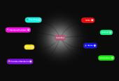 Mind map: Solceller