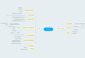 Mind map: Dr. Reddy's