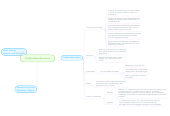 Mind map: Collaborative document