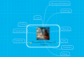 Mind map: Whitewater Park Design and Creation