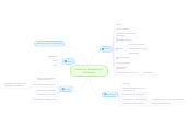 Mind map: Interactive Storytelling in Museums
