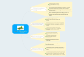 Mind map: Ch.13 Measuring the Economy