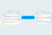 Mind map: O RENACEMENTO