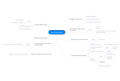 Mind map: Capi Commerciale