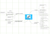 Mind map: Aprendizaje social