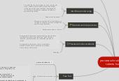 Mind map: procesos de selección del talento humano
